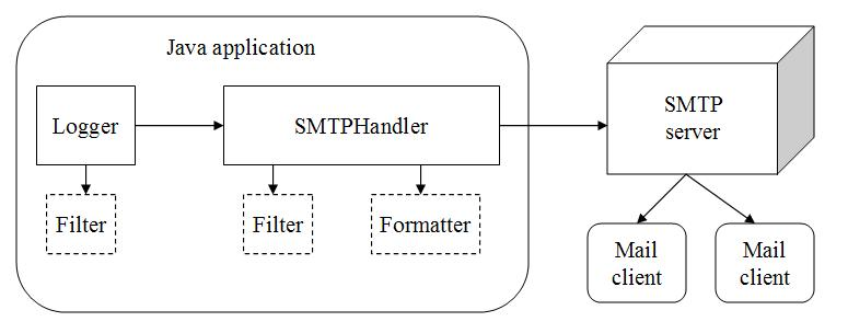 SMTPHandler diagram